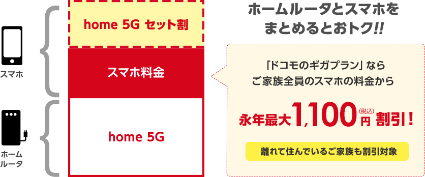 home 5G セット割引